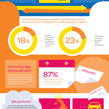 Infographic: Self Care Nation (November 2016)