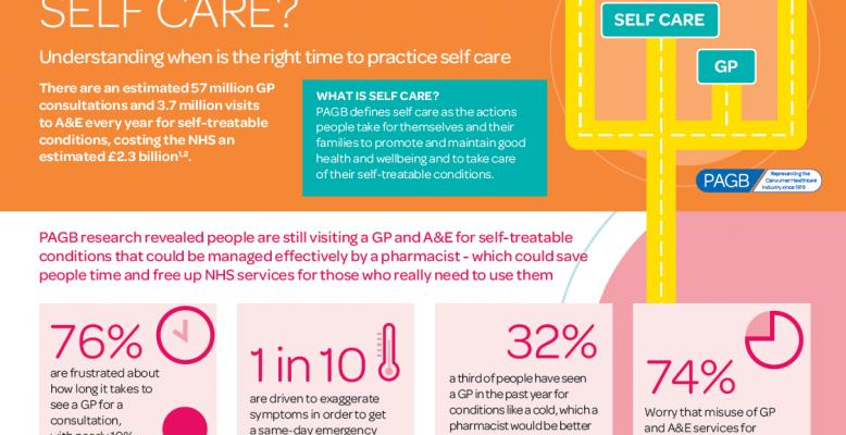 Consumer attitudes and behaviours on self care