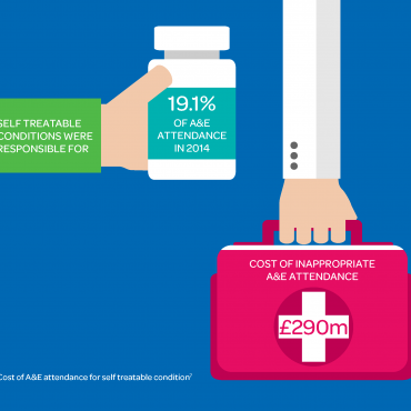 Five examples of waste in the NHS (November 2016)