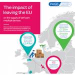 Infographic: Impact of leaving the EU on supply chain for self care medical devices