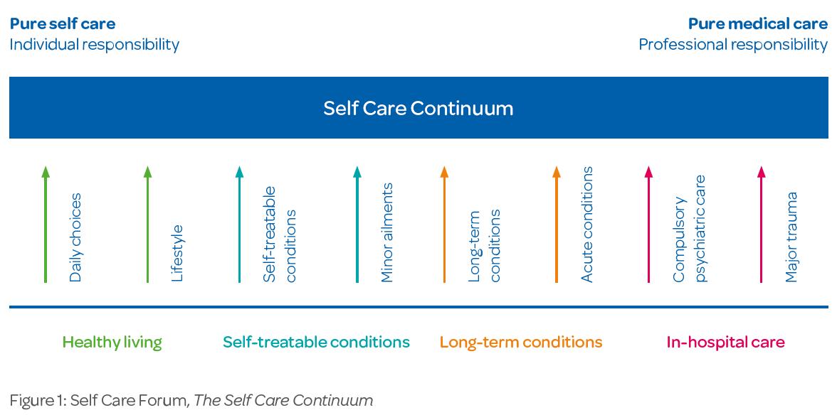 self care continuum