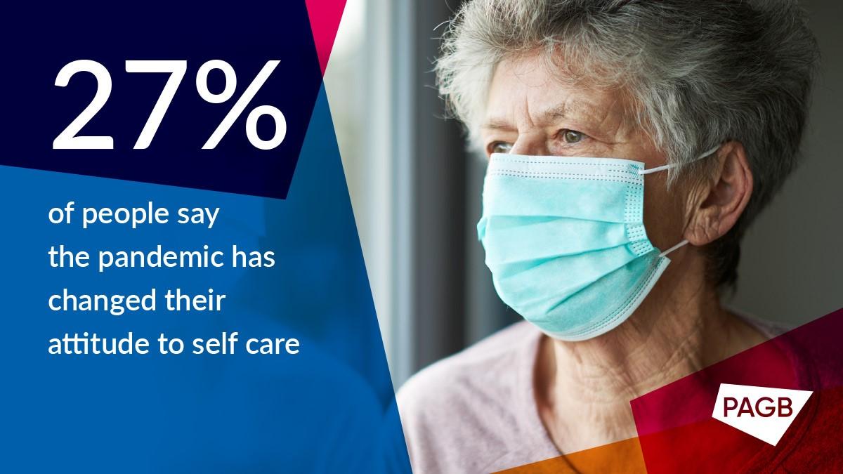 self care survey 2021 stat 27